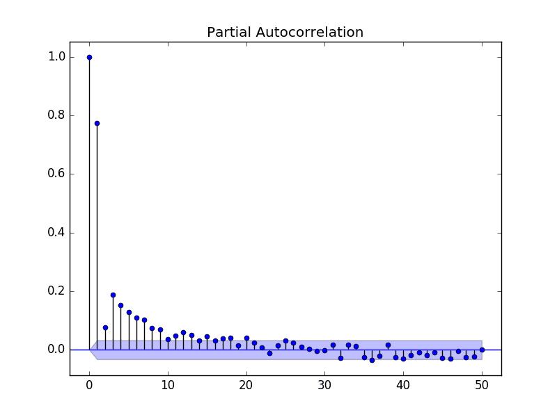 Partial Autocorrelation Plot of the Minimum Daily Temperatures Dataset