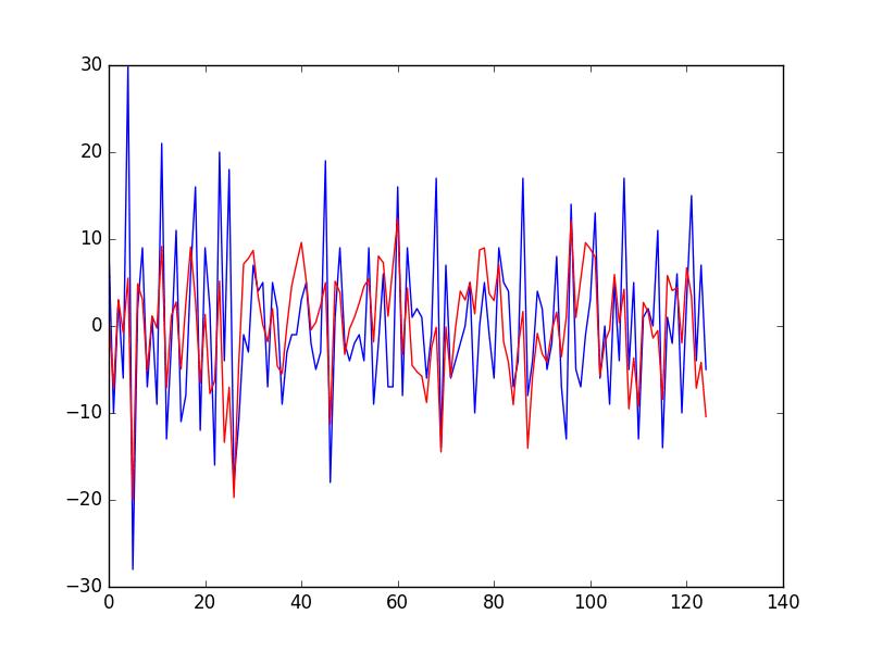 Prediction of Residual Error Time Series