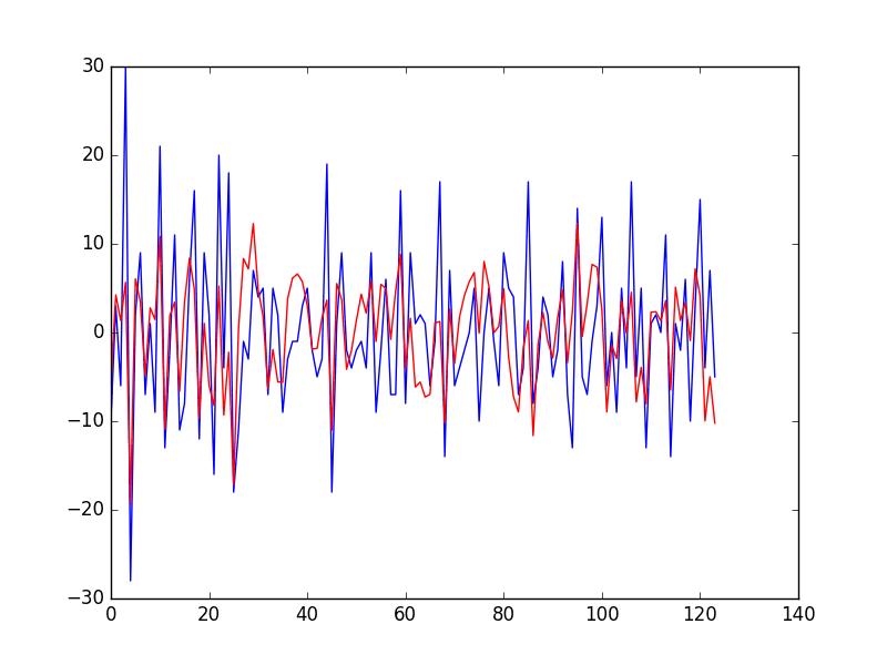 Predictions vs Actual Daily Female Birth Dataset Line Plot