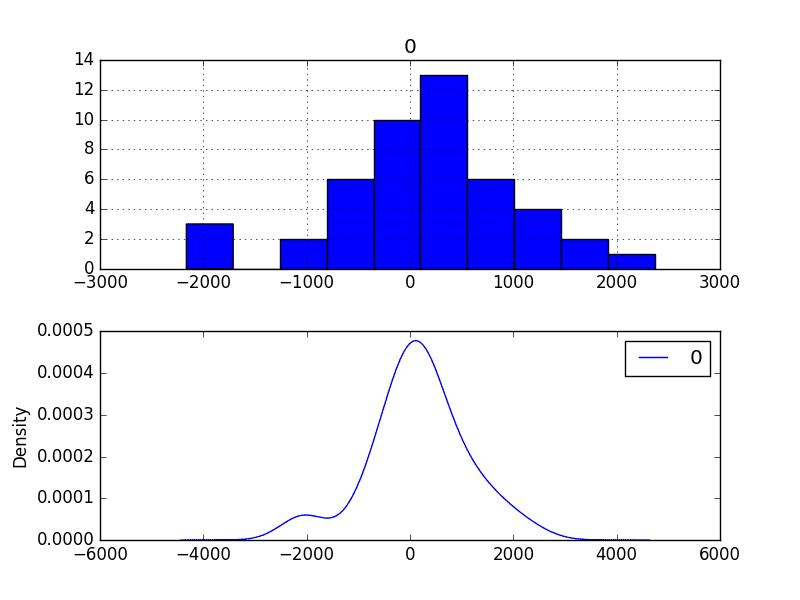 Residual Forecast Error Density Plots