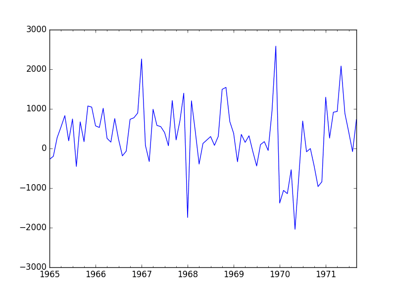 Seasonal Differenced Champagne Sales Line Plot