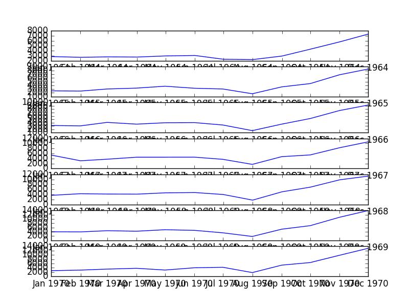 Seasonal Per Year Line Plots