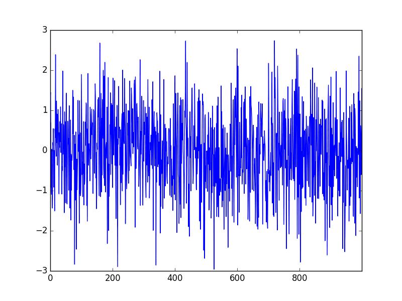 White Noise Series Line Plot
