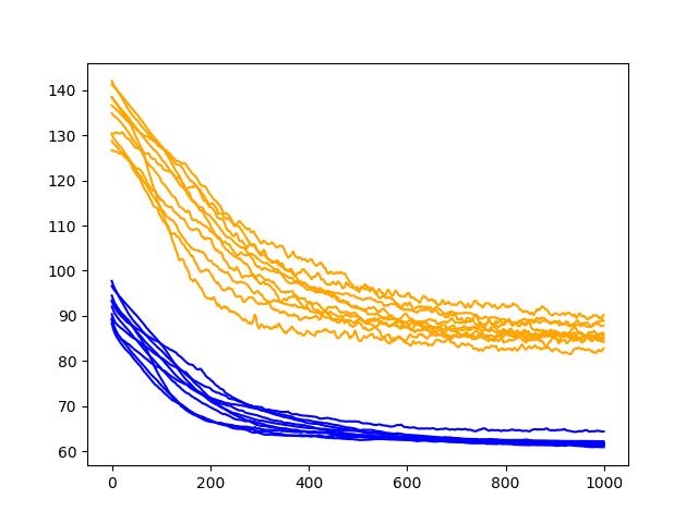Diagnostic Line Plot of Input Dropout Performance on the Shampoo Sales Dataset