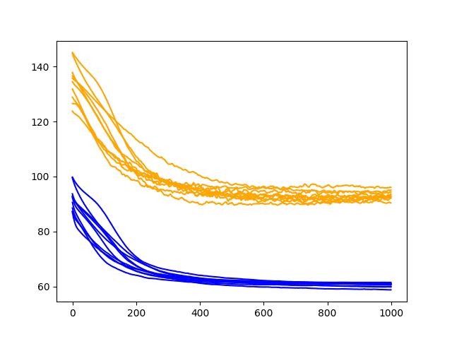Diagnostic Line Plot of Recurrent Dropout Performance on the Shampoo Sales Dataset
