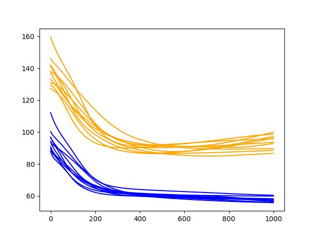 Diagnostic Line Plot of the Baseline Model on the Shampoo Sales Daset