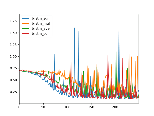 Line Plot to Compare Merge Modes for Bidirectional LSTMs
