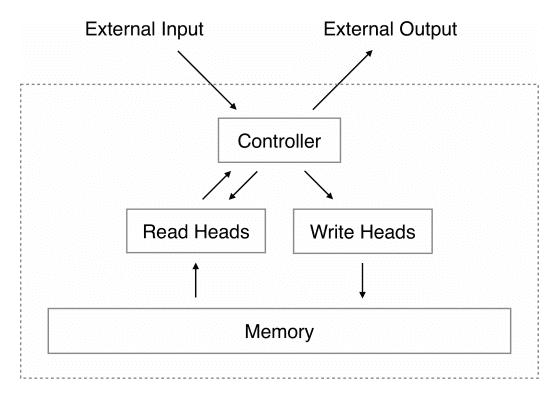 Neural Turing Machine Architecture