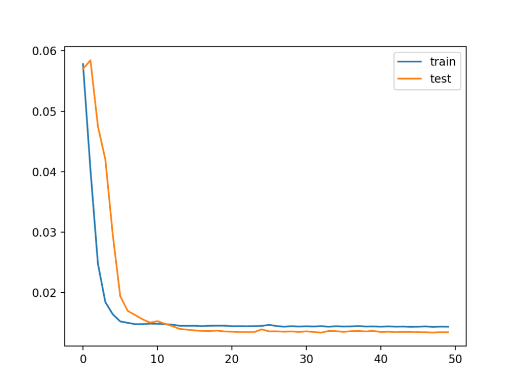 Line Plot of Train and Test Loss from the Multivariate LSTM During Training