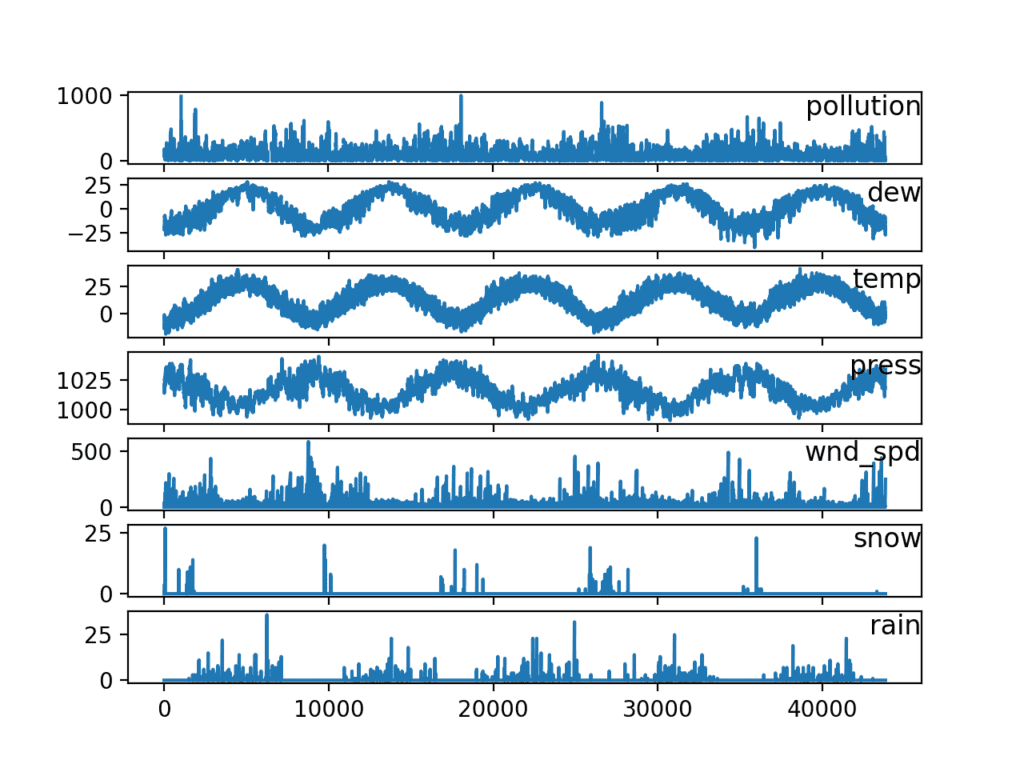 Line Plots of Air Pollution Time Series