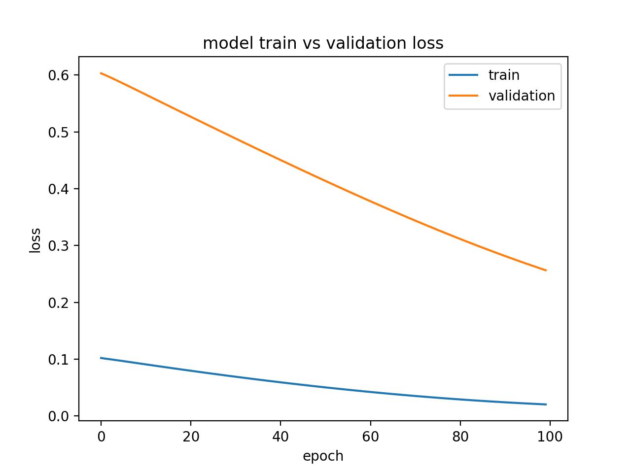 Diagnostic Line Plot Showing an Underfit Model