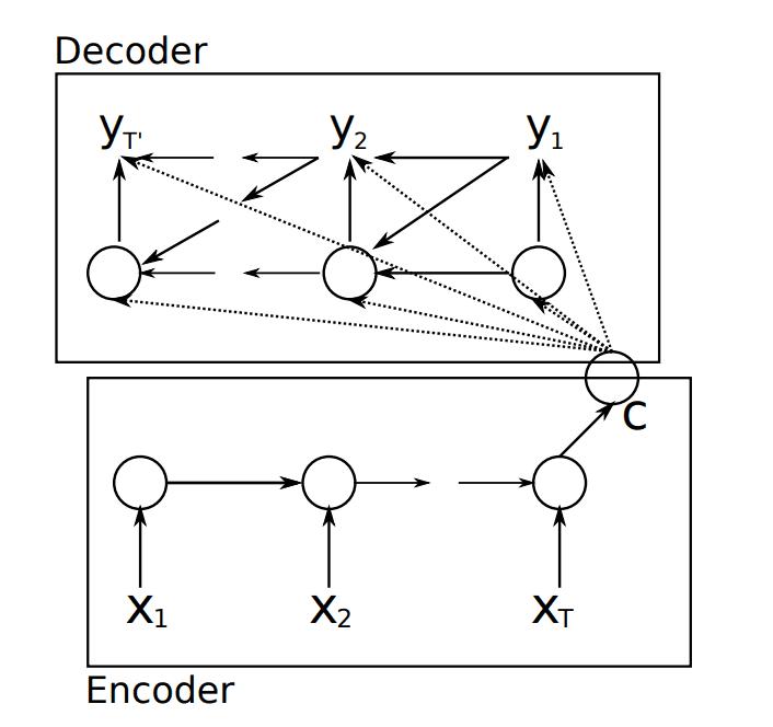 Encoder-Decoder Recurrent Neural Network Model.