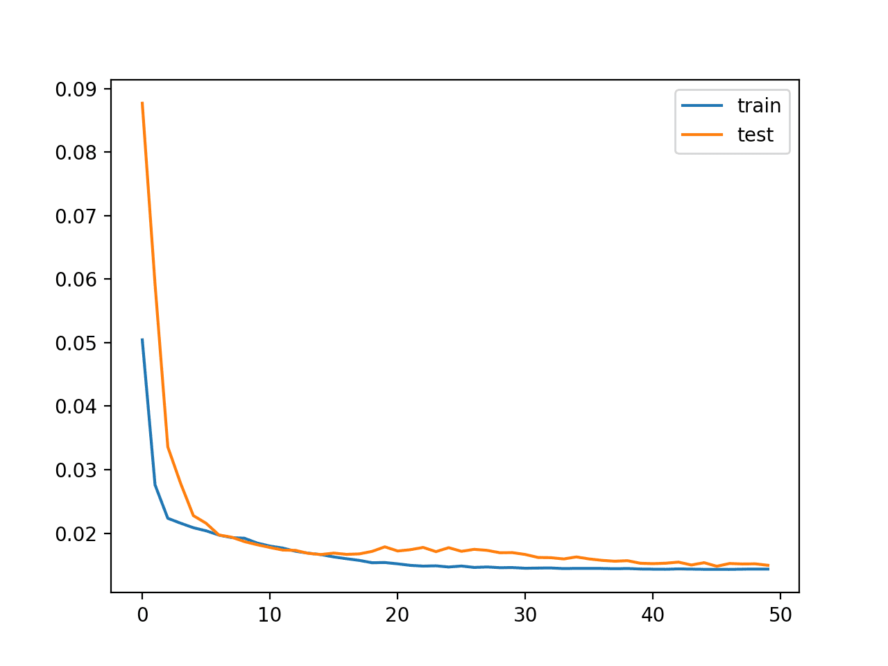 Plot of Loss on the Train and Test Datasets