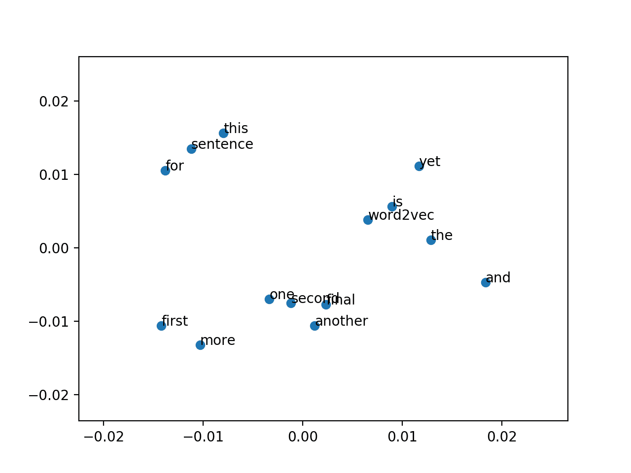 Scatter Plot of PCA Projection of Word2Vec Model