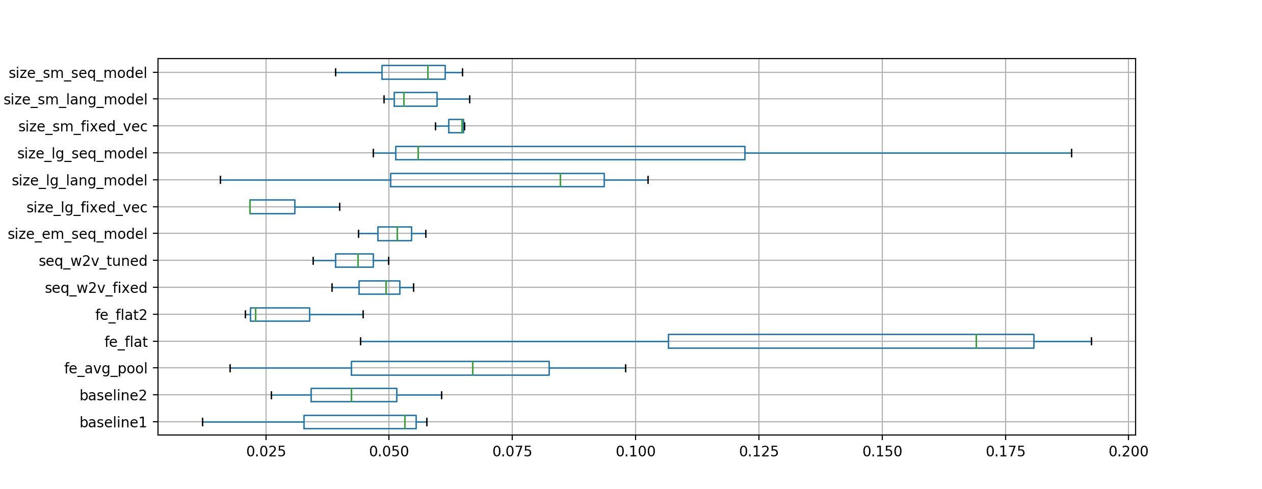 Box and Whisker Plot of Experiment vs Model Skill on the Test Dataset