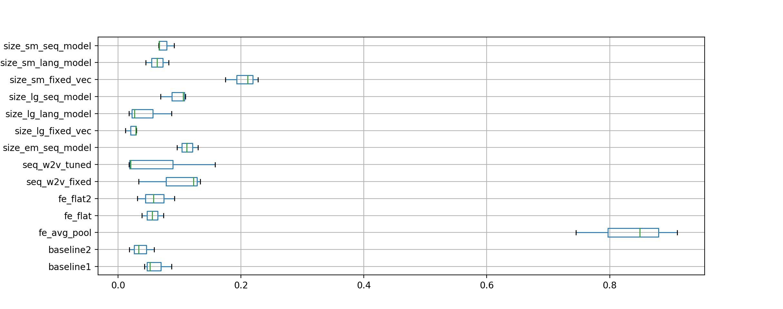 Box and Whisker Plot of Experiment vs Model Skill on the Training Dataset