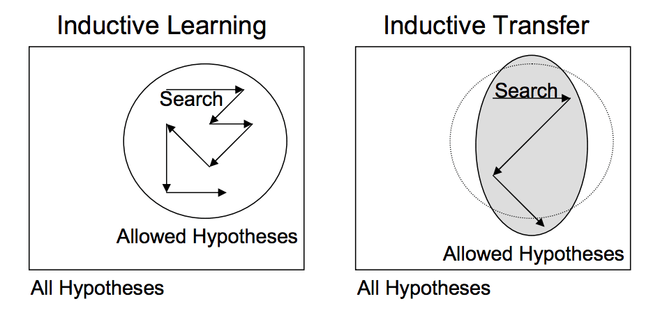 Depiction of Inductive Transfer