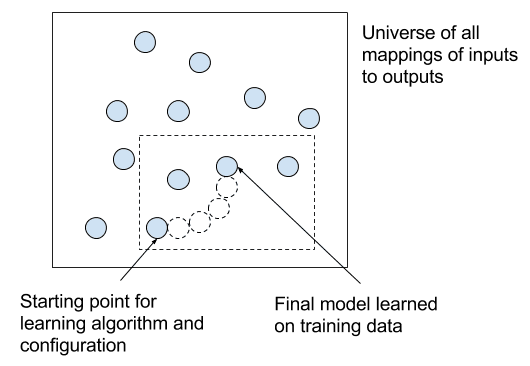 Effect of a learning algorithm iteratively training on data