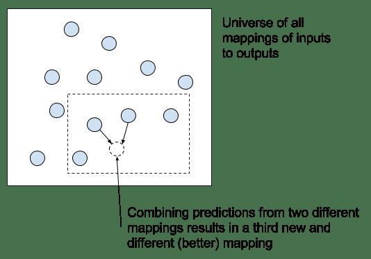 Interpretation of combining predictions from multiple final models