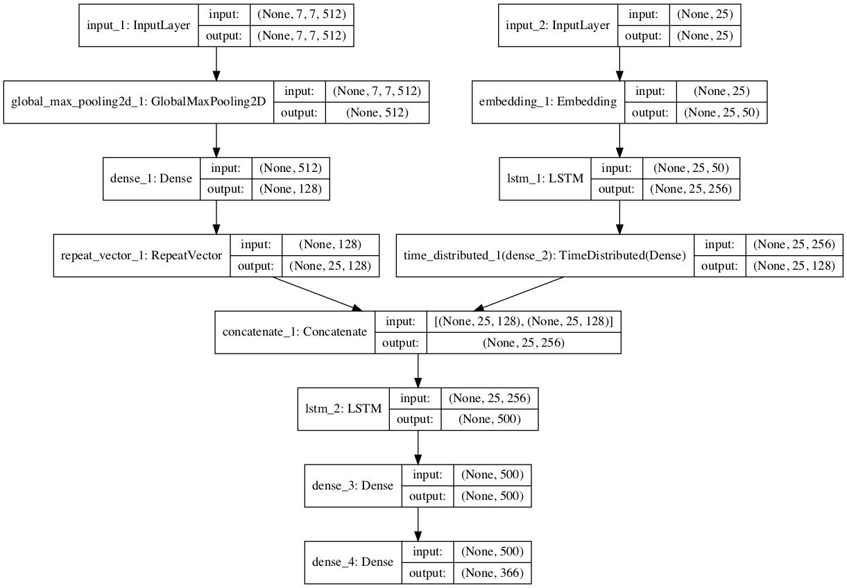 Plot of the Baseline Captioning Deep Learning Model