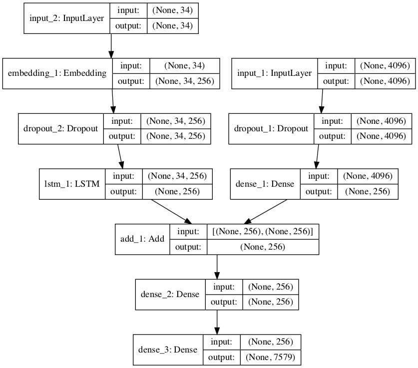 Plot of the Caption Generation Deep Learning Model