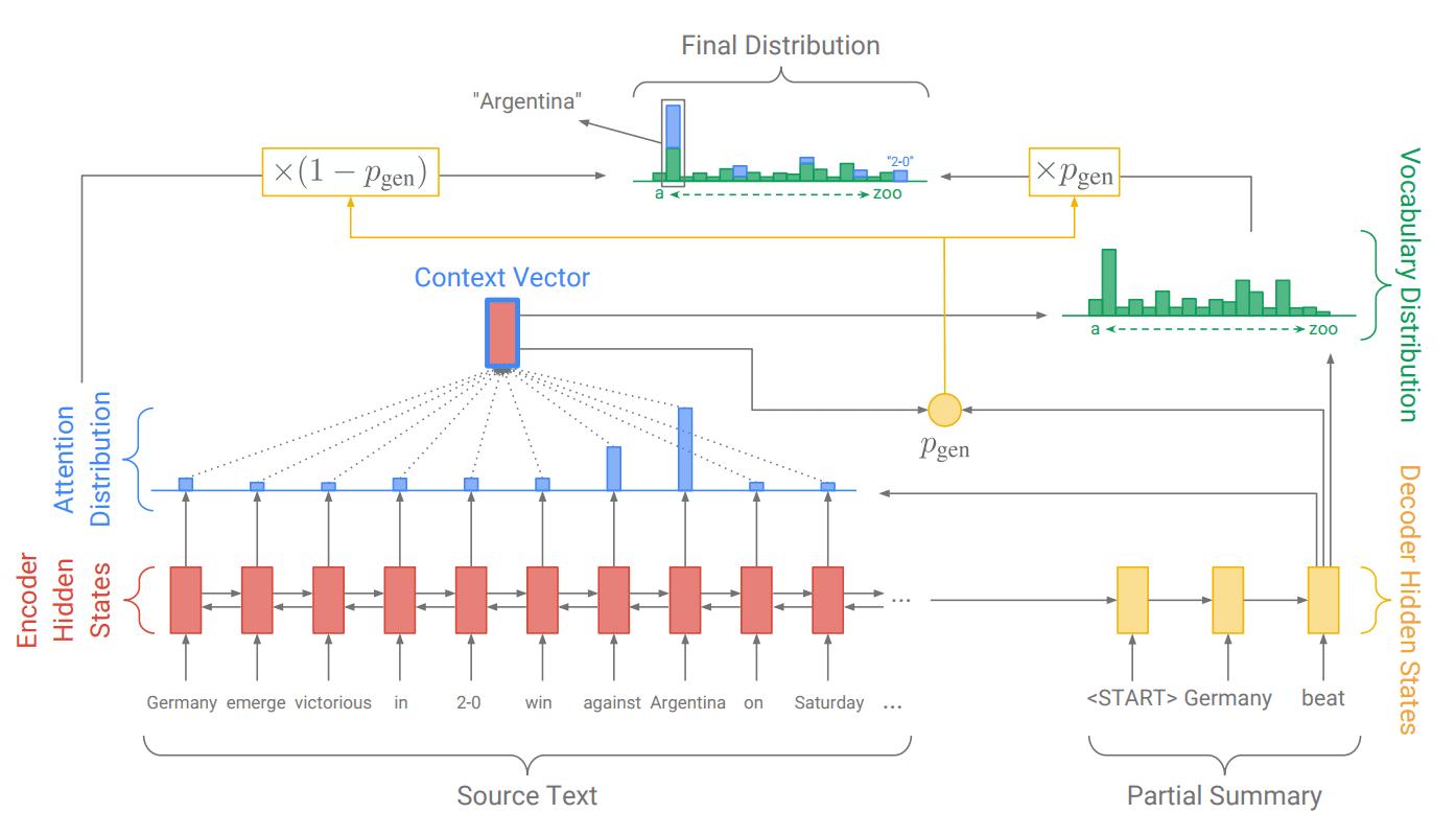 Pointer-generator model for Text Summarization