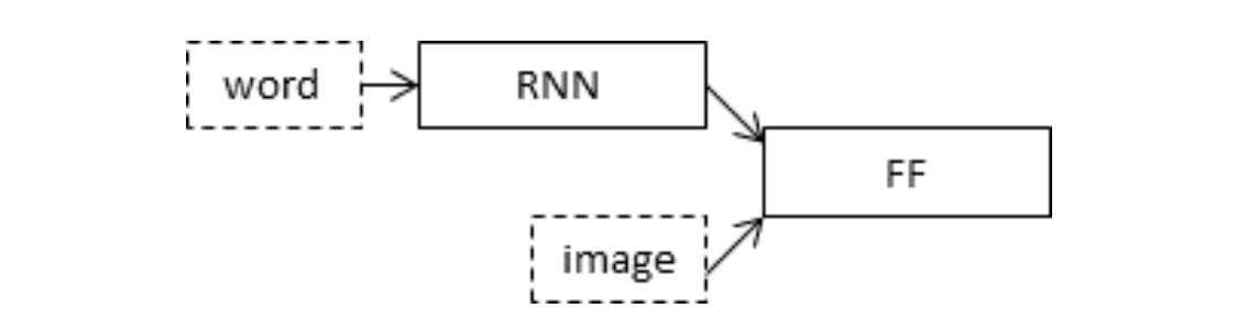 图像字幕合并模型的示意图