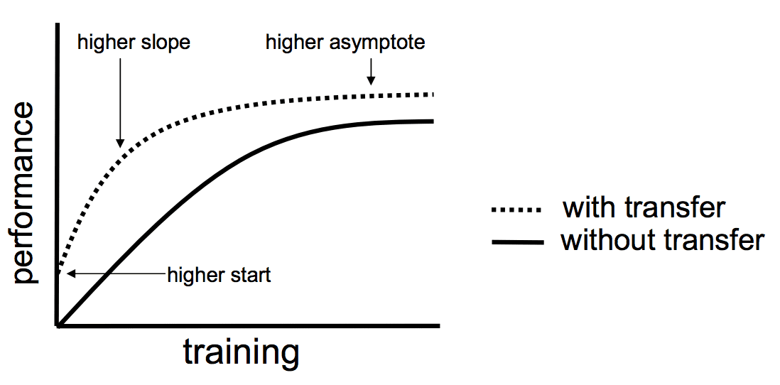 Three ways in which transfer might improve learning