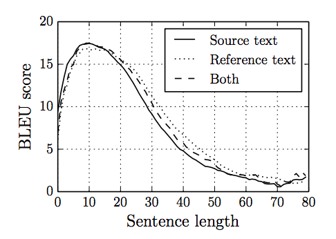 Loss in model skill with increased sentence length