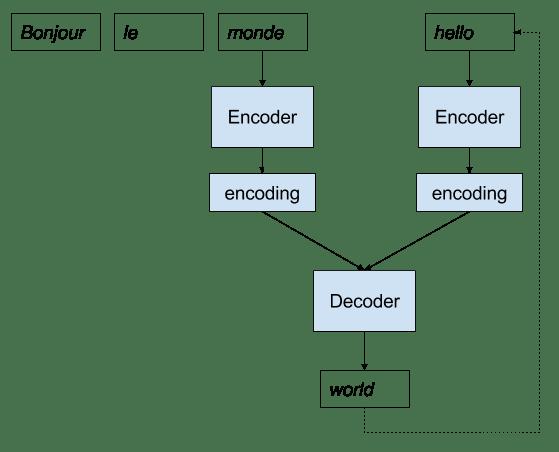 Merge Encoder Decoder Model Implementation for Neural Machine Translation