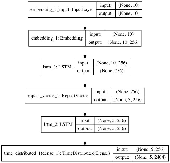 Plot of Model Graph for NMT