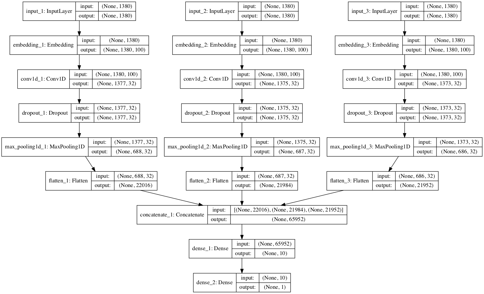 Plot of the Multichannel Convolutional Neural Network For Text