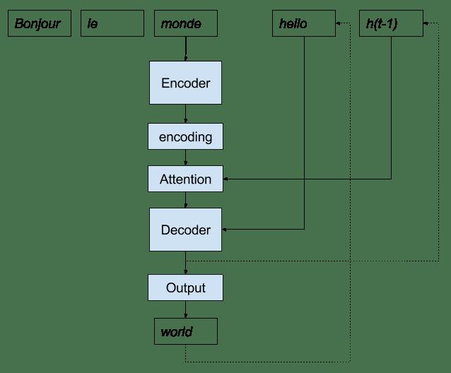 Recursive Encoder Decoder With Attention Model Implementation for Neural Machine Translation