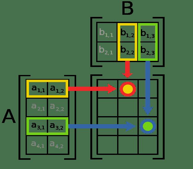 Depiction of matrix multiplication.