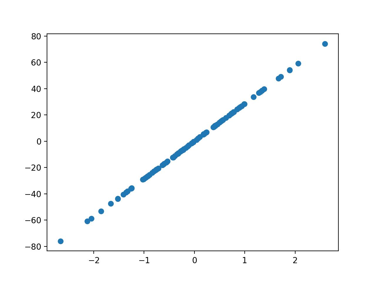 Scatter Plot of Regression Test Problem