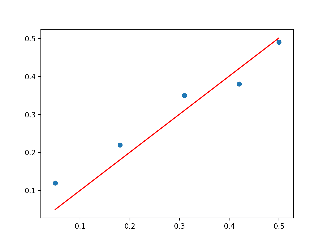 Scatter Plot of SVD Solution to the Linear Regression Problem