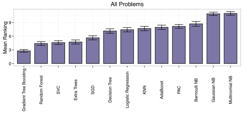 Algorithm Mean Rank