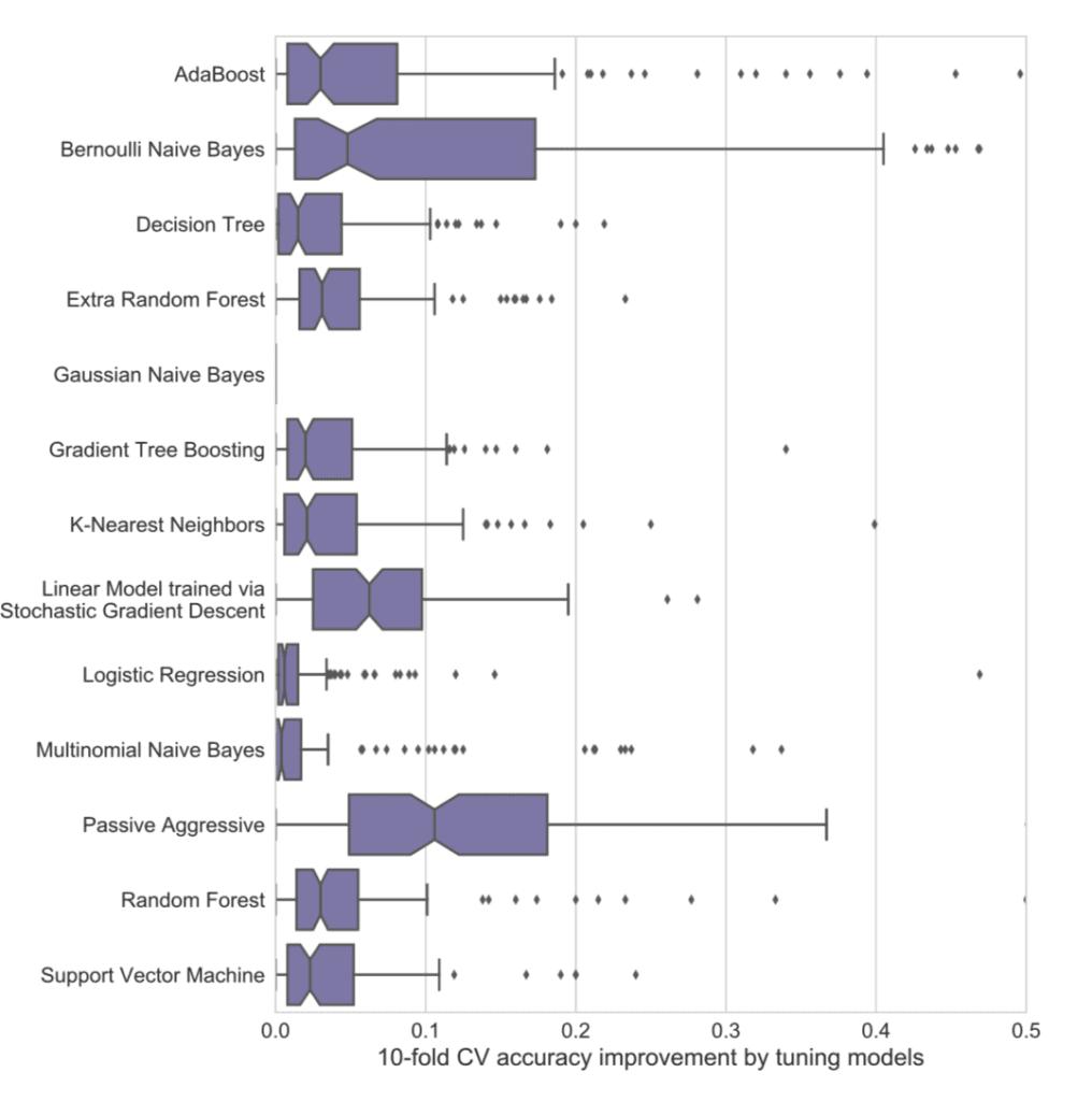 Algorithm performance improvement via parameter tuning