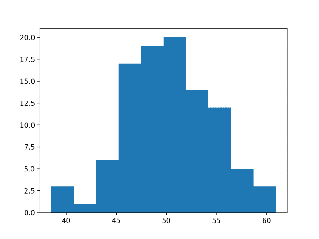 Histogram Plot Normality Check