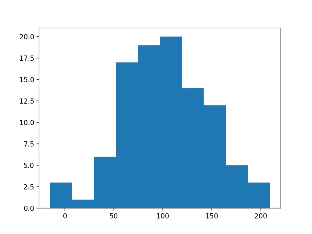 Histogram Plot of Larger Data Sample