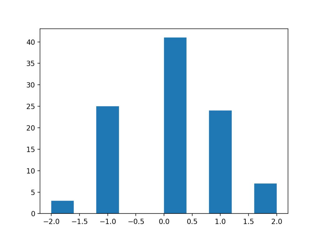 Histogram Plot of a Low Resolution Data Sample