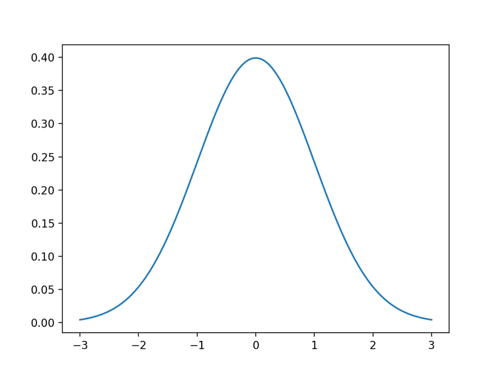 Line Plot of Gaussian Distribution