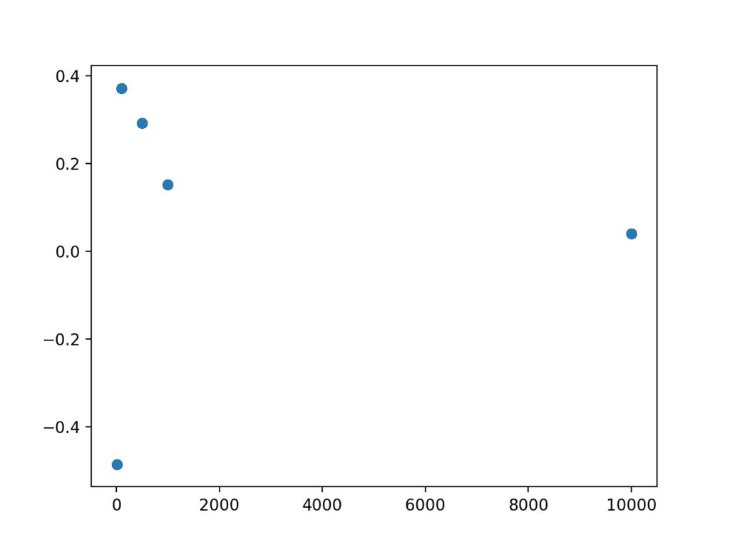 Scatter plot of sample size vs error