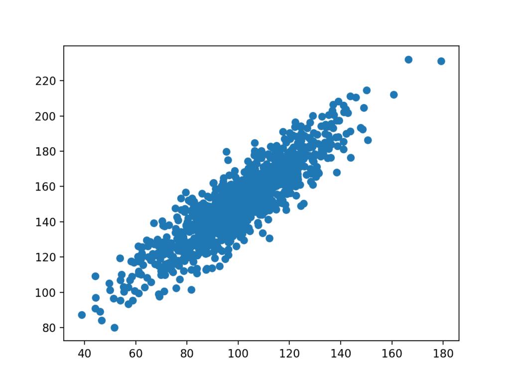 Scatter plot of the test correlation dataset