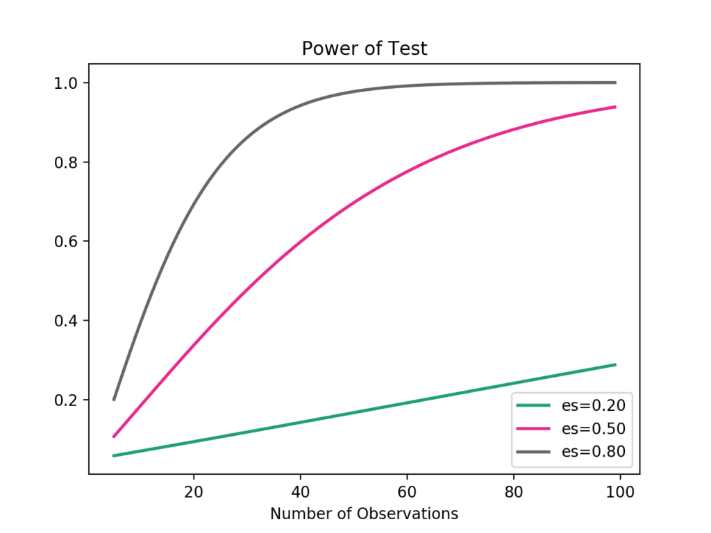 Power Curves for Student's t Test