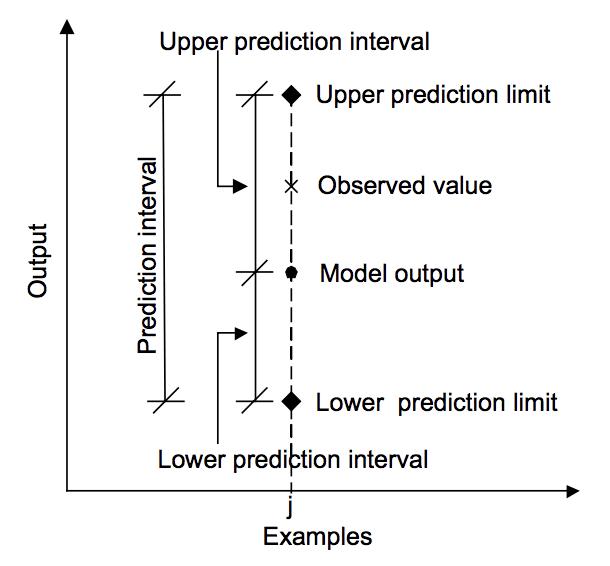 Relationship between prediction, actual value and prediction interval