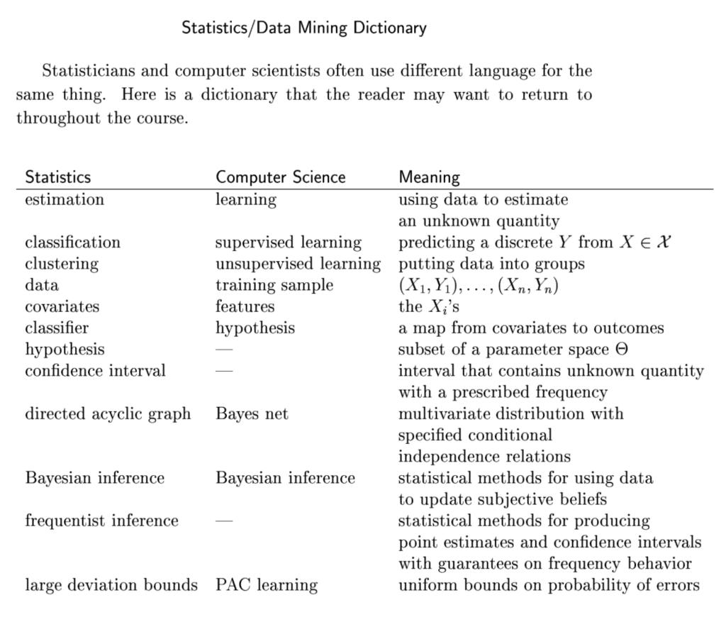 Statistics:Data Mining Dictionary
