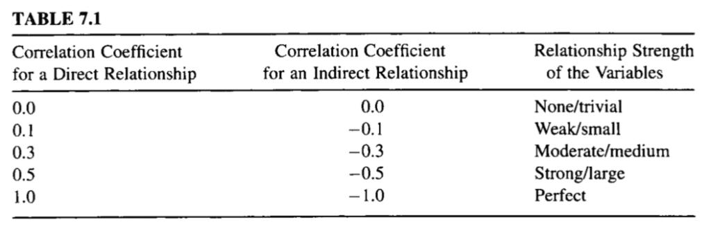 Table of Correlation Coefficient Values and Their Interpretation