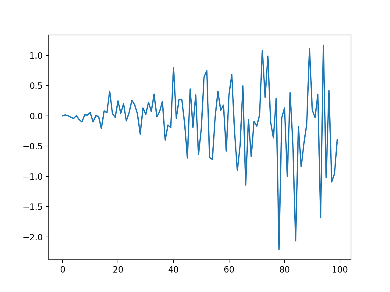 Line Plot of Dataset with Increasing Variance