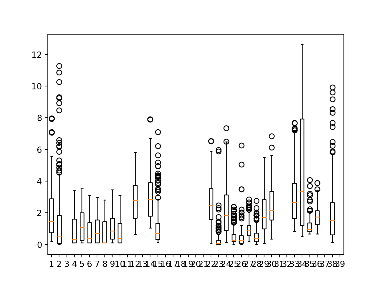 Box and whisker plots of target variables for one chunk